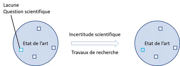 schéma 1 déinition de la recherche